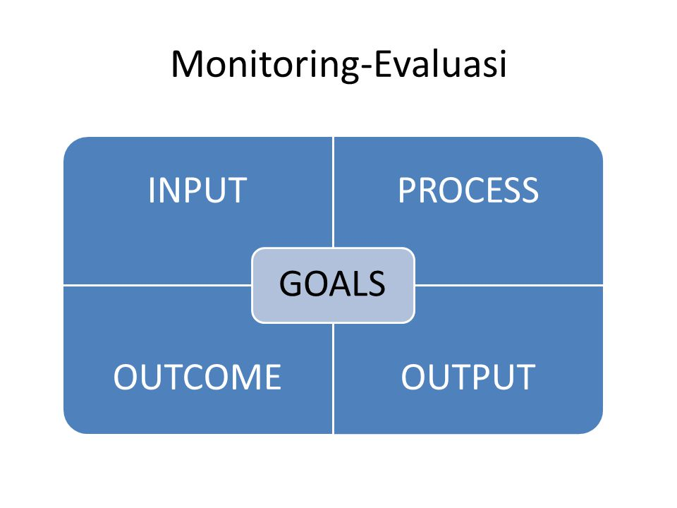 Monitoring-Evaluasi INPUTPROCESS OUTCOMEOUTPUT GOALS