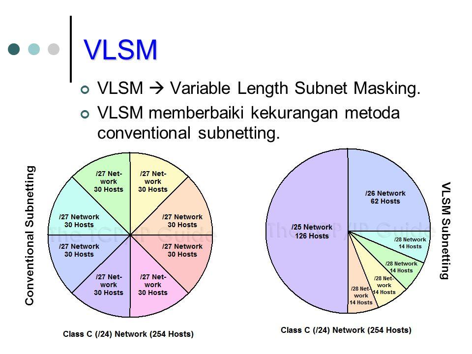 VLSM VLSM  Variable Length Subnet Masking. VLSM memberbaiki kekurangan metoda conventional subnetting. Conventional Subnetting VLSM Subnetting