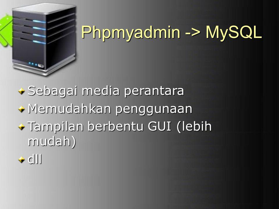 Phpmyadmin -> MySQL Sebagai media perantara Memudahkan penggunaan Tampilan berbentu GUI (lebih mudah) dll