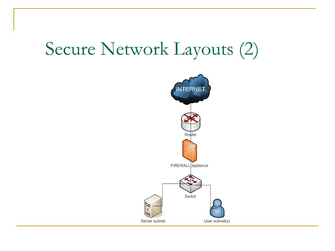 Secure Network Layouts (2) ‏