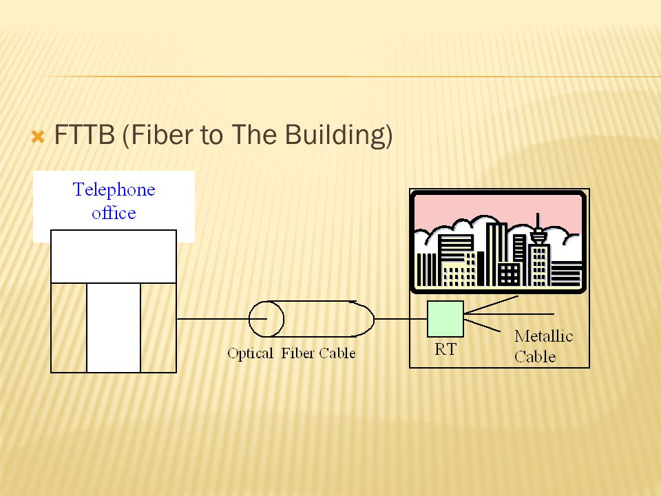  FTTB (Fiber to The Building)