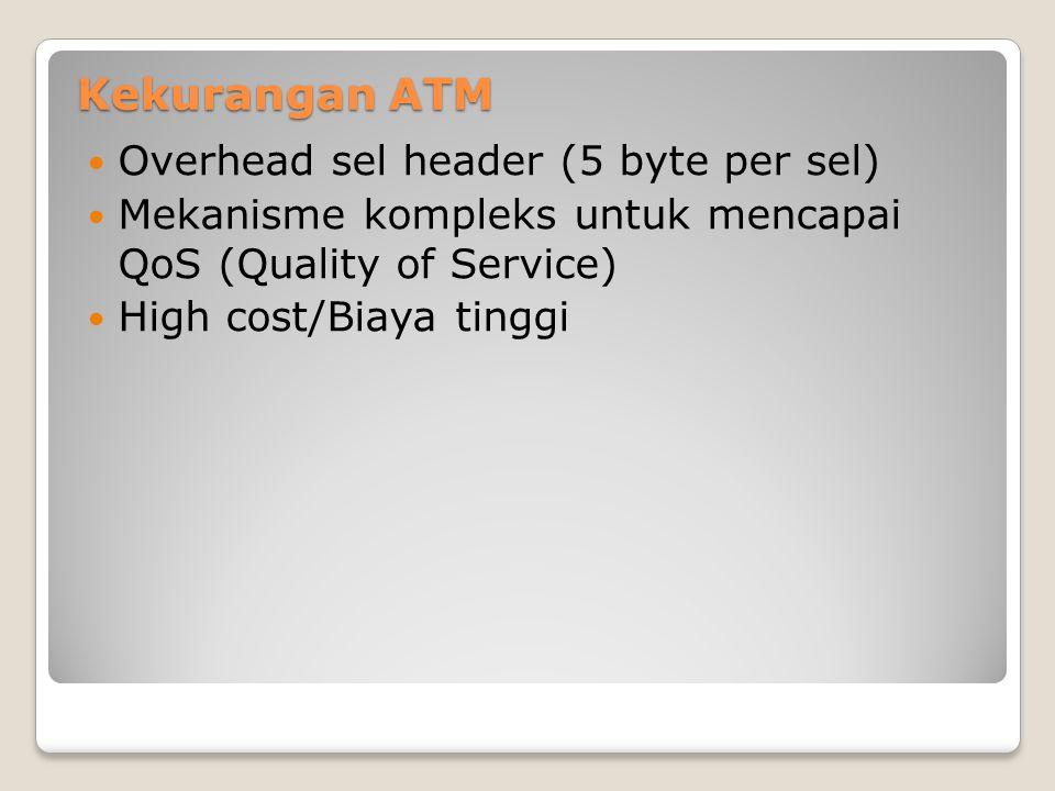 Kekurangan ATM Overhead sel header (5 byte per sel) Mekanisme kompleks untuk mencapai QoS (Quality of Service) High cost/Biaya tinggi