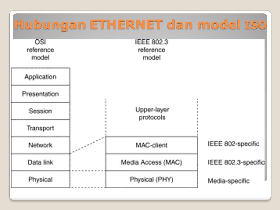ETHERNET Protokol Ethernet dapat digunakan untuk pada model jaringan Garis lurus, Bintang, atau Pohon.
