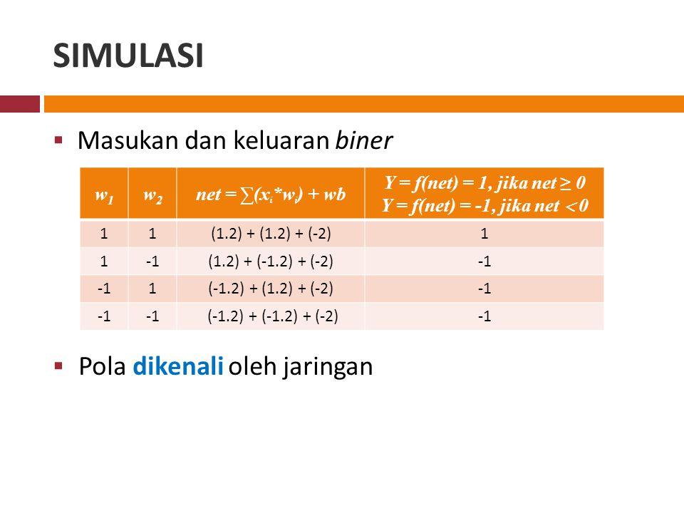 SIMULASI  Masukan dan keluaran biner  Pola dikenali oleh jaringan w1w1 w2w2 net = ∑(x i *w i ) + wb Y = f(net) = 1, jika net ≥ 0 Y = f(net) = -1, jika net  0 11(1.2) + (1.2) + (-2)1 1(1.2) + (-1.2) + (-2) 1(-1.2) + (1.2) + (-2) (-1.2) + (-1.2) + (-2)