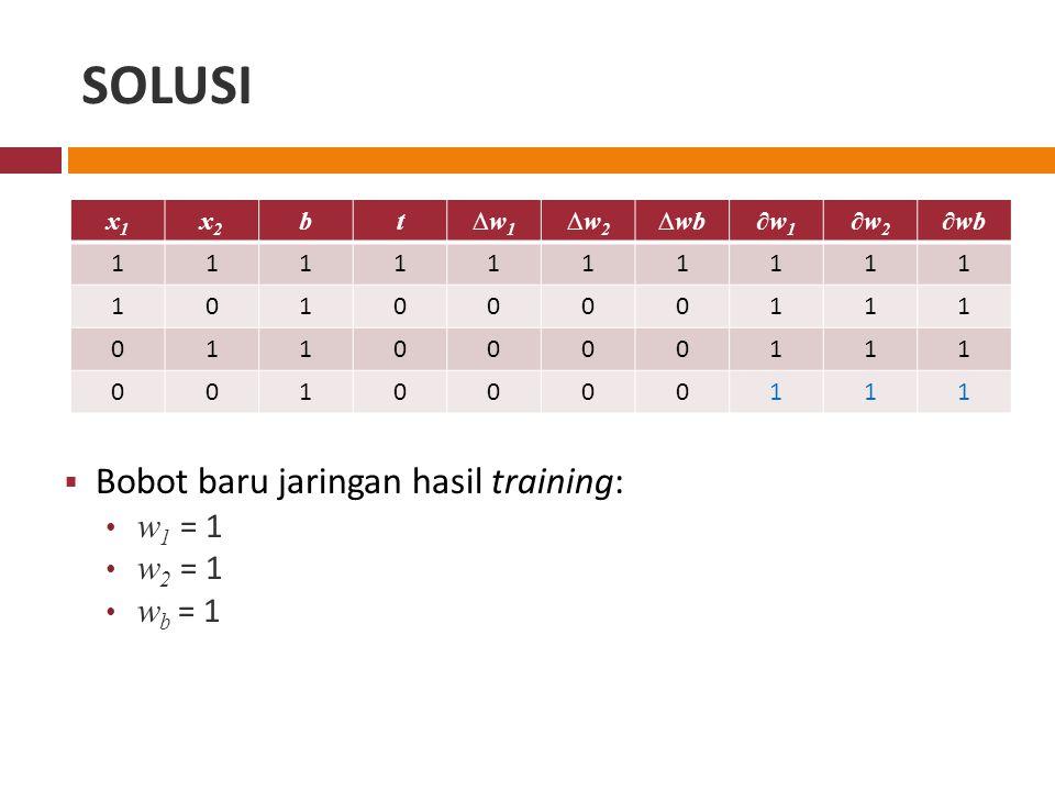 SOLUSI x1x1 x2x2 bt∆w 1 ∆w 2 ∆wb∂w 1 ∂w 2 ∂wb 1111111111 1010000111 0110000111 0010000111  Bobot baru jaringan hasil training: w 1 = 1 w 2 = 1 w b = 1