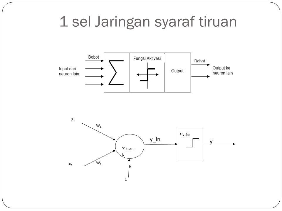 1 sel Jaringan syaraf tiruan  XW+ b X1X1 X2X2 W1W1 W2W2 1 b y_in F(y_in) y
