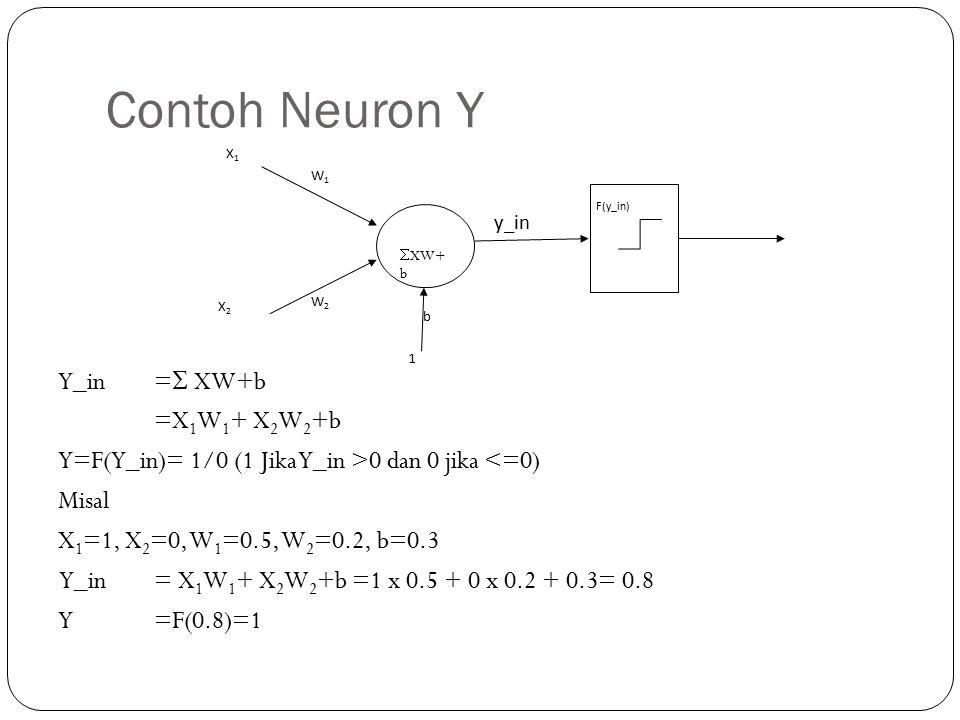 Contoh Neuron Y Y_in=  XW+b =X 1 W 1 + X 2 W 2 +b Y=F(Y_in)= 1/0 (1 Jika Y_in >0 dan 0 jika <=0) Misal X 1 =1, X 2 =0, W 1 =0.5, W 2 =0.2, b=0.3 Y_in