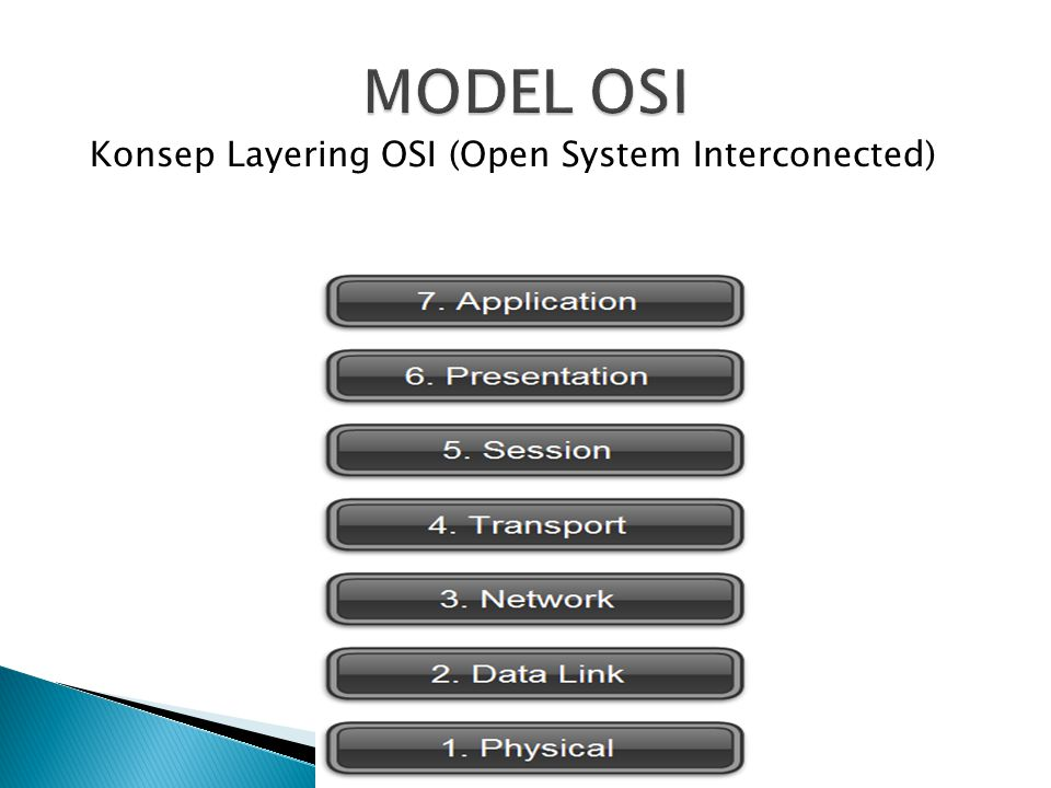 Konsep Layering OSI (Open System Interconected)