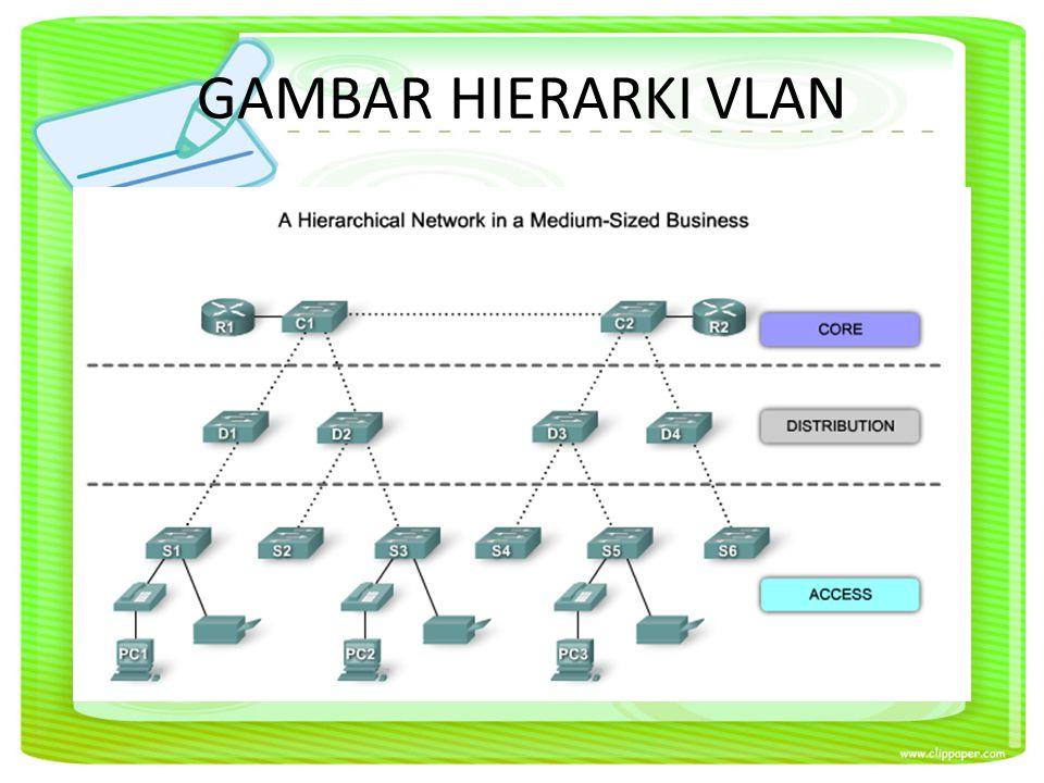 GAMBAR HIERARKI VLAN