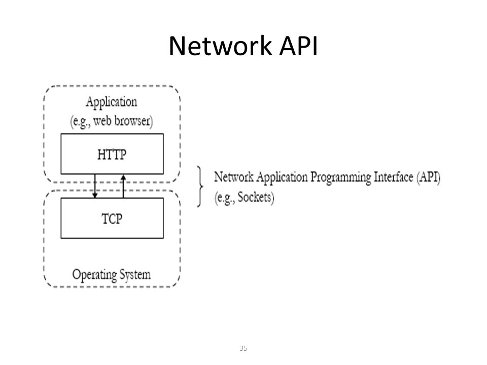 35 Network API