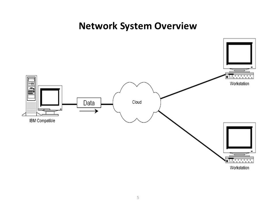 16 TCP/IP Reference Model – A reference model created from the Internet protocols – Model assumptions: Network is inherently unreliable Network is connection-less – Consists primary of three layers Internet Layer (IP) Transport Layer (TCP, UDP) Application Layer (HTTP, FTP, etc.)