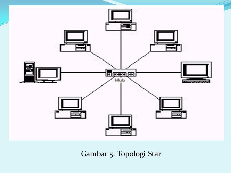 Gambar 5. Topologi Star