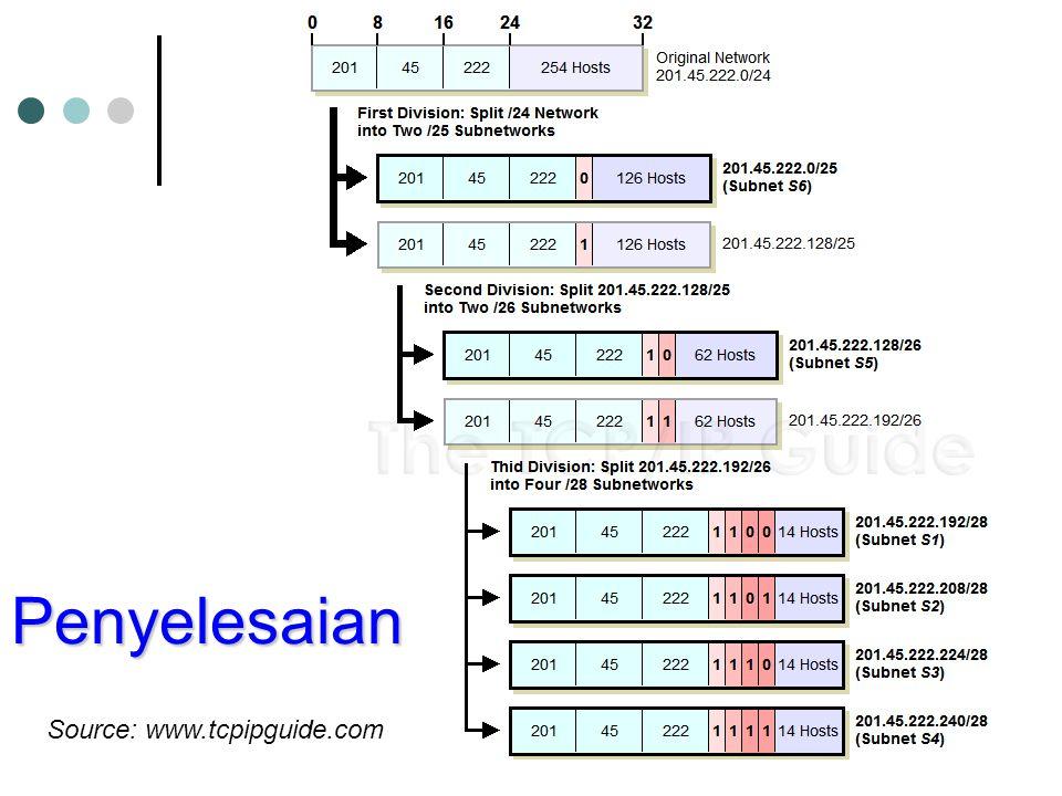 Penyelesaian Source: www.tcpipguide.com