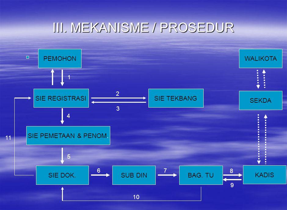 III. MEKANISME / PROSEDUR PEMOHON SUB DIN SIE REGISTRASI SIE PEMETAAN & PENOM. SIE DOK.BAG. TU KADIS SIE TEKBANG SEKDA WALIKOTA 1 2 3 4 5 67 8 9 10 11