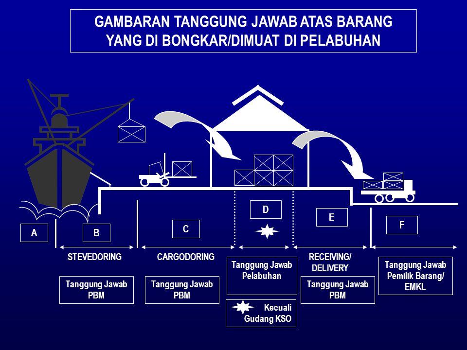 STEVEDORINGCARGODORINGRECEIVING/ DELIVERY AB C D E F Tanggung Jawab PBM Tanggung Jawab Pelabuhan Tanggung Jawab PBM Tanggung Jawab Pemilik Barang/ EMK