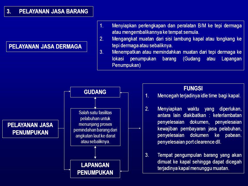SISPRO PELAYANAN KAPAL & BARANG PERUSAHAAN PELAYARAN PERUSAHAAN BONGKAR/MUAT PERUSAHAAN EMKL PELABUHAN III PPSA/P2T PELAYANAN TEKNIS PELAYANAN KAPAL 4.KAPAL SANDAR/BERANGKAT 5.