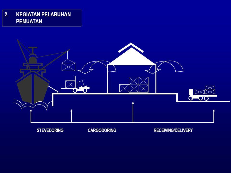 PELAKSANAAN KEGIATAN BONGKAR MUAT DAN PENGGUNAAN PERALATAN BONGKAR MUAT PERALA TAN BURUH METODE/ SYSTEM TUJUAN/SASARAN POKOK KEGIATAN B/M 1.MELAKSANAKAN B/M SECEPATNYA (PRODUKTIF) Kesiapan alat B/M, Ketrampilan Buruh, Peranan Supervisor, Stowage Plan yang baik, Kesiapan Barang, Kemasan Barang, Kesiapan Dokumen dll.