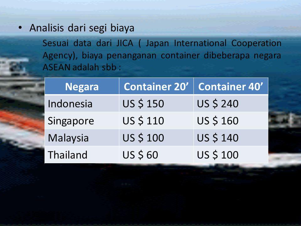 Analisis dari segi biaya Sesuai data dari JICA ( Japan International Cooperation Agency), biaya penanganan container dibeberapa negara ASEAN adalah sb