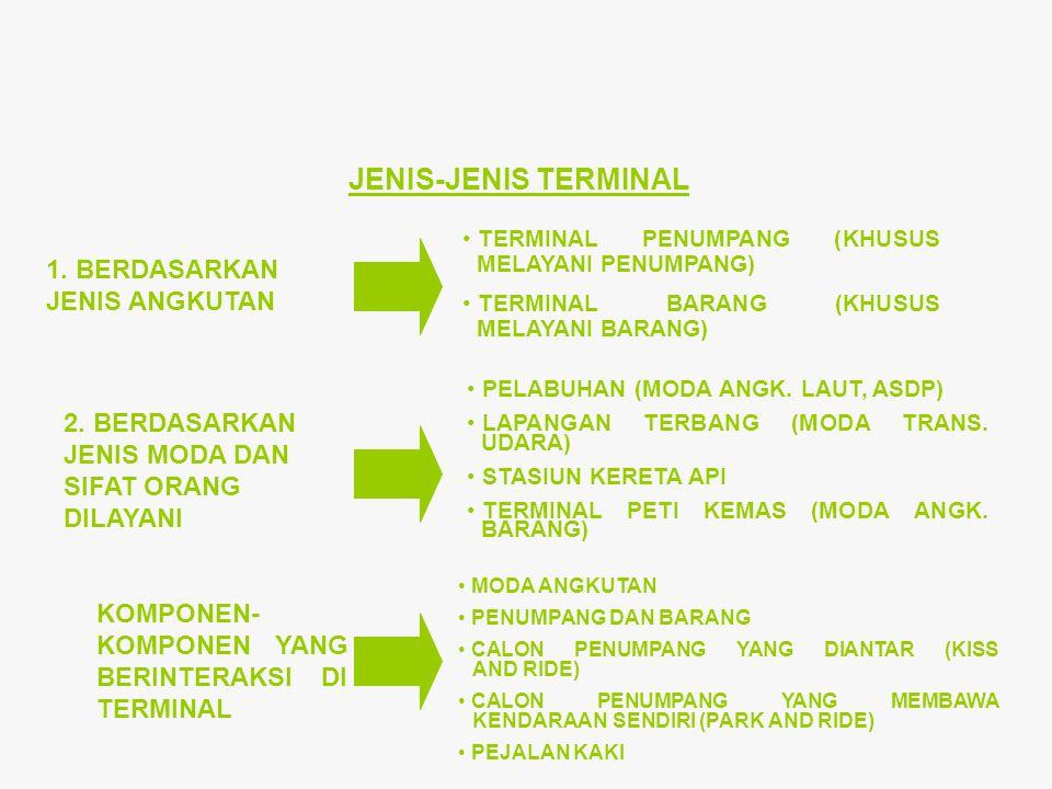 JENIS-JENIS TERMINAL 1. BERDASARKAN JENIS ANGKUTAN TERMINAL PENUMPANG (KHUSUS MELAYANI PENUMPANG) TERMINAL BARANG (KHUSUS MELAYANI BARANG) 2. BERDASAR