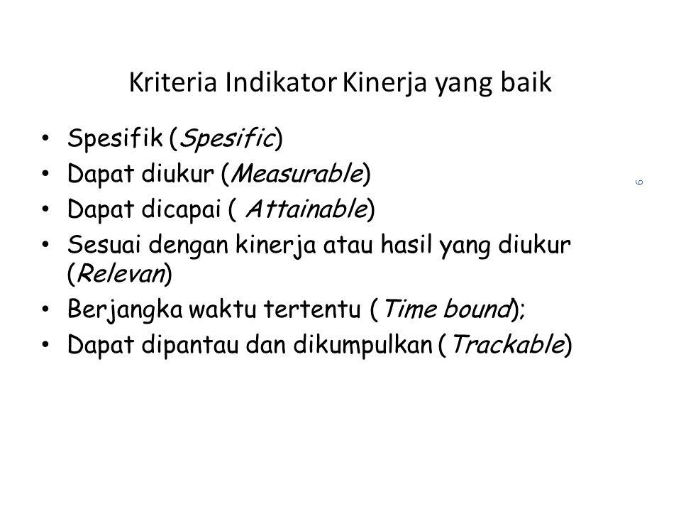 9 Kriteria Indikator Kinerja yang baik Spesifik (Spesific) Dapat diukur (Measurable) Dapat dicapai ( Attainable) Sesuai dengan kinerja atau hasil yang