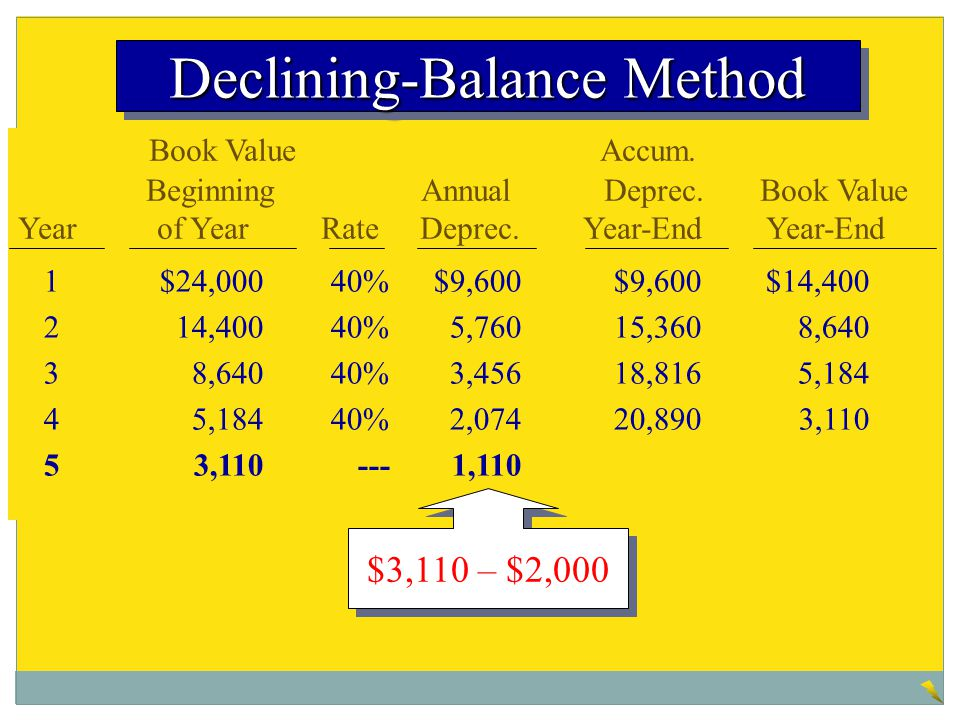 Book Value Accum. Beginning Annual Deprec. Book Value Year of Year Rate Deprec. Year-End Year-End 1$24,00040%$9,600$9,600$14,400 214,40040%5,76015,360