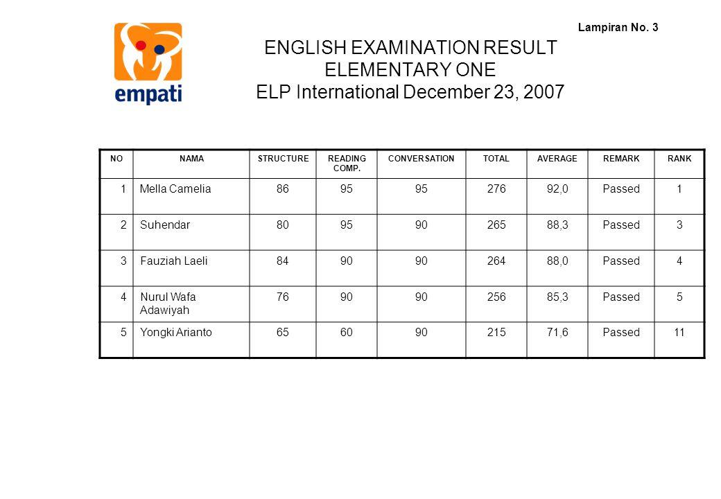 ENGLISH EXAMINATION RESULT ELEMENTARY ONE ELP International December 23, 2007 Lampiran No. 3 NONAMASTRUCTUREREADING COMP. CONVERSATIONTOTALAVERAGEREMA