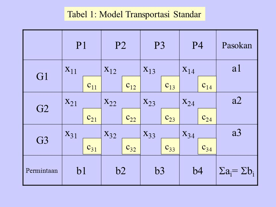 P1P2P3P4 Pasokan G1 x 11 x 12 x 13 x 14 a1 G2 x 21 x 22 x 23 x 24 a2 G3 x 31 x 32 x 33 x 34 a3 Permintaan b1b2b3b4  a i =  b i c 11 c 21 c 31 c 12 c
