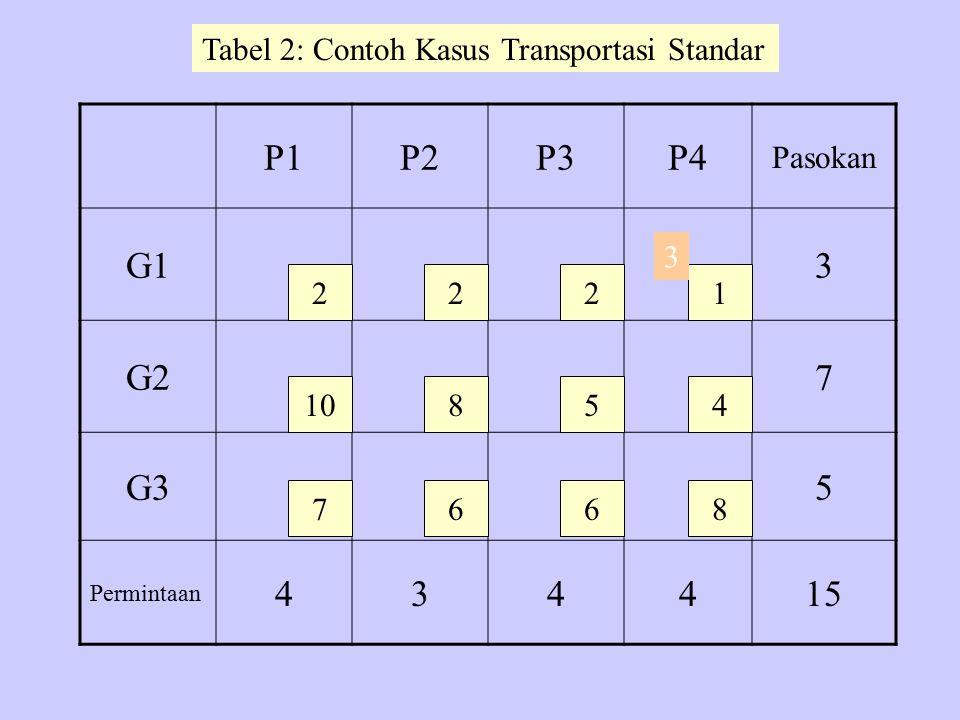 P1P2P3P4 Pasokan G13 G27 G35 Permintaan 434415 2 10 7 22 8 6 5 6 1 4 8 Tabel 2: Contoh Kasus Transportasi Standar 3