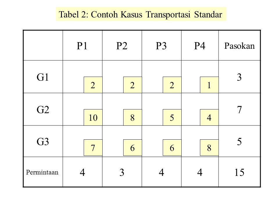 P1P2P3P4 Pasokan G13 G27 G35 Permintaan 434415 2 10 7 22 8 6 5 6 1 4 8 Tabel 2: Contoh Kasus Transportasi Standar