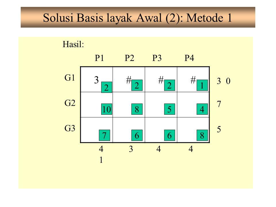 Solusi Basis layak Awal (2): Metode 1 Hasil: G1 G2 G3 P1P2P3P4 3 0 7 5 4141 344 3### 2 10854 7668 212
