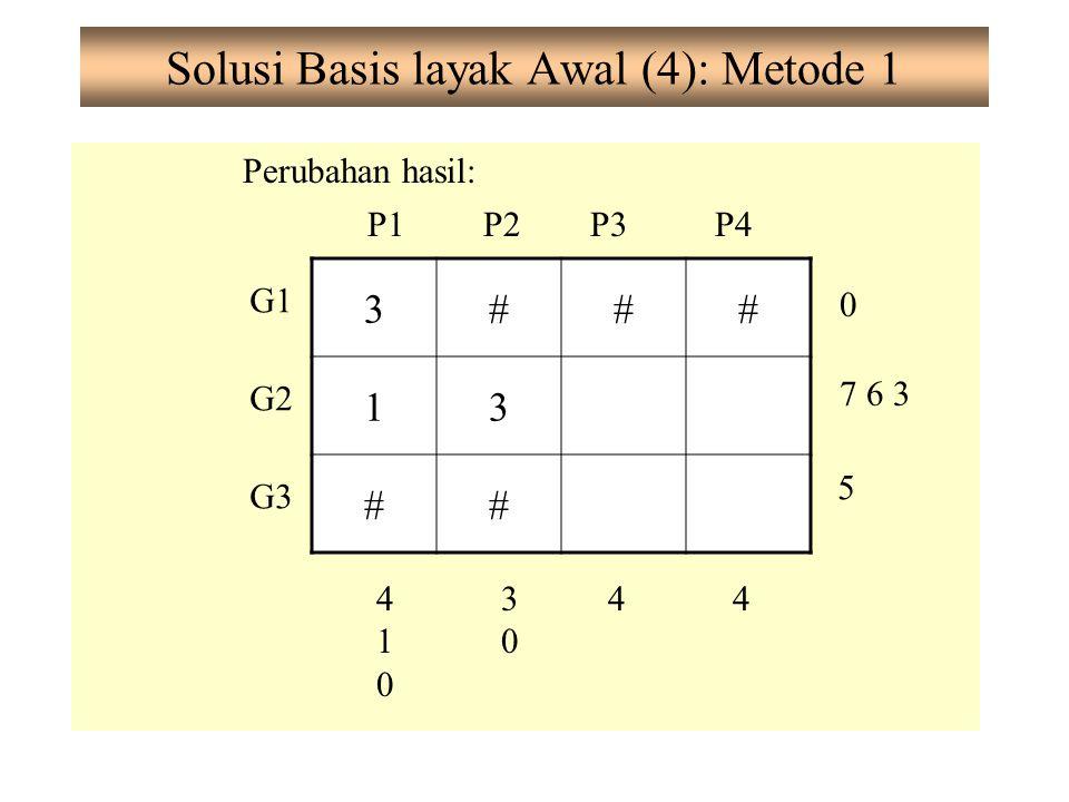 Solusi Basis layak Awal (4): Metode 1 Perubahan hasil: G1 G2 G3 P1P2P3P4 0 7 6 3 5 410410 3030 44 3### 13 ##