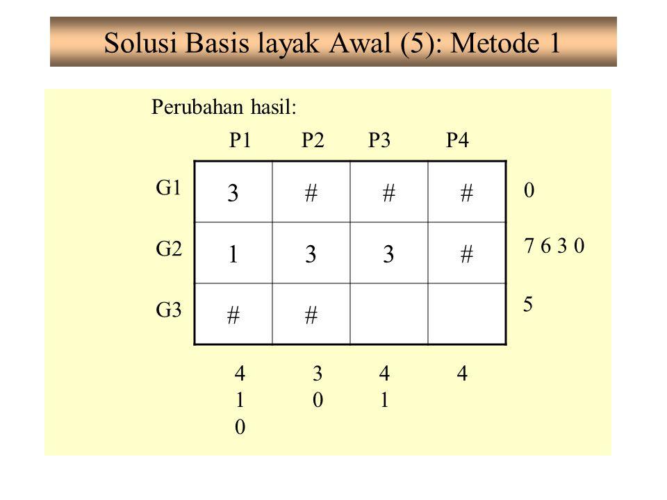 Solusi Basis layak Awal (5): Metode 1 Perubahan hasil: G1 G2 G3 P1P2P3P4 0 7 6 3 0 5 410410 3030 4141 4 3### 133# ##