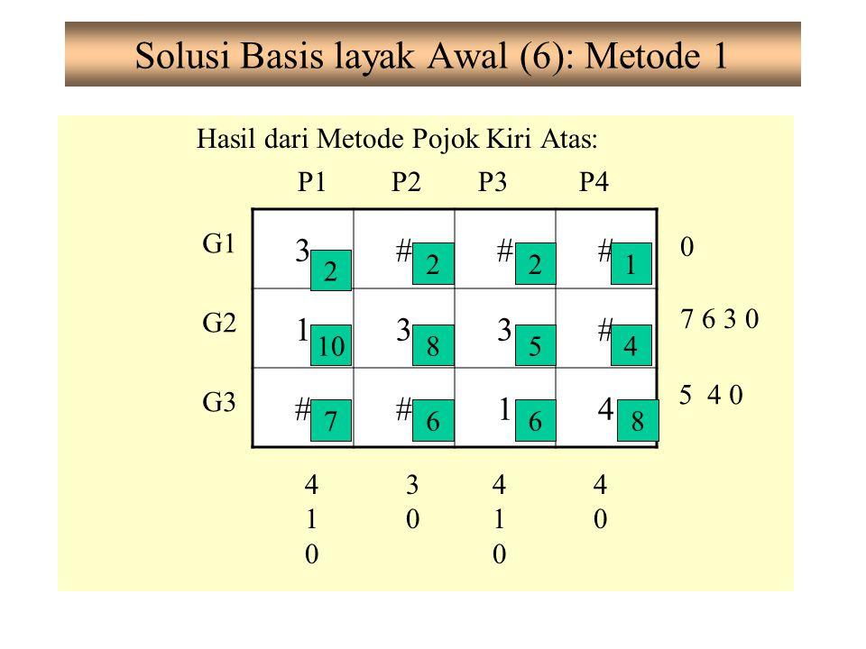 Solusi Basis layak Awal (6): Metode 1 Hasil dari Metode Pojok Kiri Atas: G1 G2 G3 P1P2P3P4 0 7 6 3 0 5 4 0 410410 3030 410410 4040 3### 133# ##14 2 10