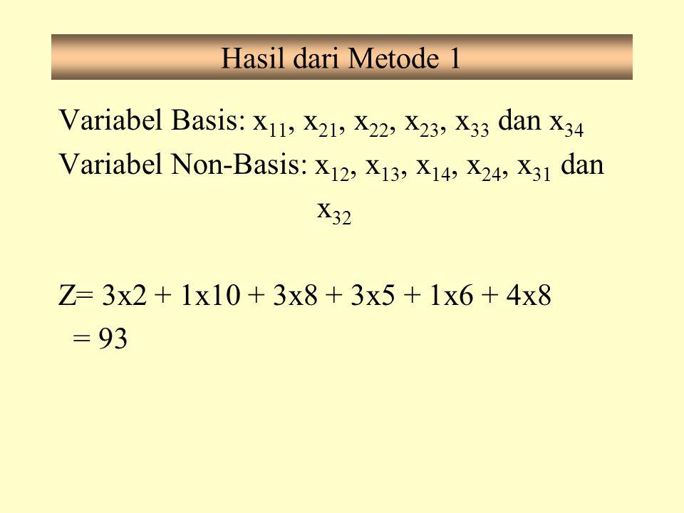 Hasil dari Metode 1 Variabel Basis: x 11, x 21, x 22, x 23, x 33 dan x 34 Variabel Non-Basis: x 12, x 13, x 14, x 24, x 31 dan x 32 Z= 3x2 + 1x10 + 3x