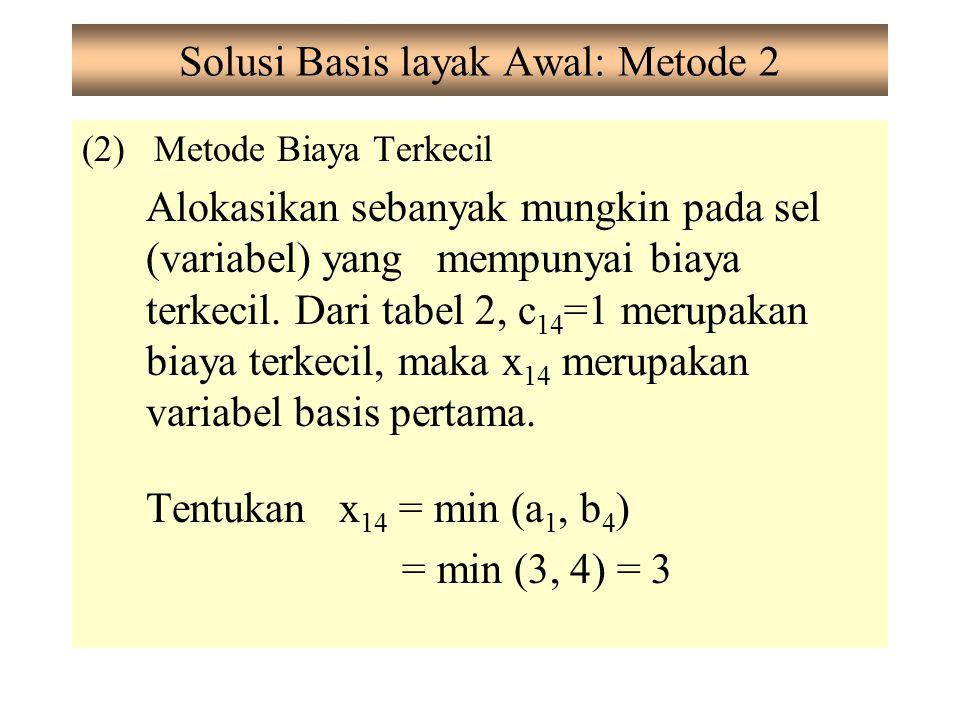Solusi Basis layak Awal: Metode 2 (2) Metode Biaya Terkecil Alokasikan sebanyak mungkin pada sel (variabel) yang mempunyai biaya terkecil. Dari tabel