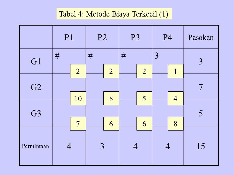 P1P2P3P4 Pasokan G1 ###3 3 G27 G35 Permintaan 434 4 15 2 10 7 22 8 6 5 6 1 4 8 Tabel 4: Metode Biaya Terkecil (1)