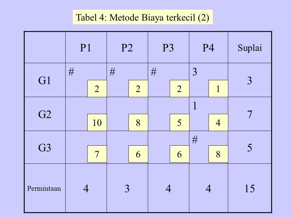 P1P2P3P4 Suplai G1 ###3 3 G2 1 7 G3 # 5 Permintaan 434 4 15 2 10 7 22 8 6 5 6 1 4 8 Tabel 4: Metode Biaya terkecil (2)