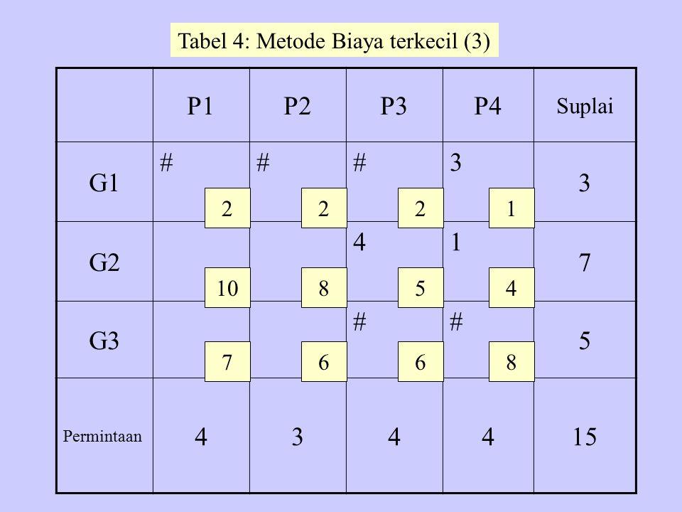 P1P2P3P4 Suplai G1 ###3 3 G2 41 7 G3 ## 5 Permintaan 434 4 15 2 10 7 22 8 6 5 6 1 4 8 Tabel 4: Metode Biaya terkecil (3)