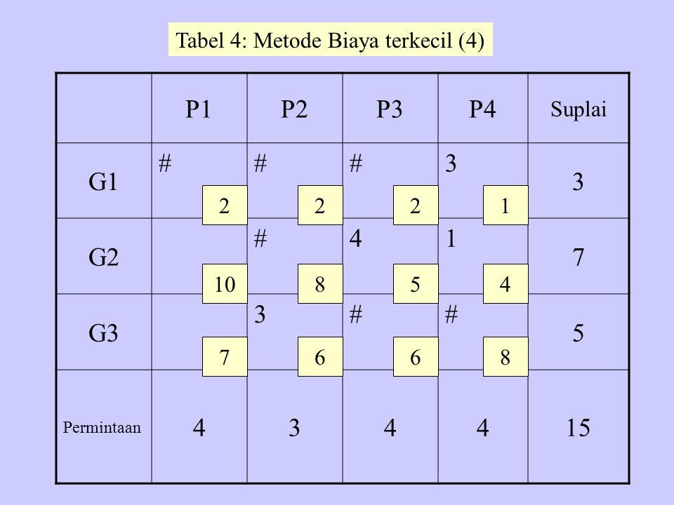 P1P2P3P4 Suplai G1 ###3 3 G2 #41 7 G3 3## 5 Permintaan 434 4 15 2 10 7 22 8 6 5 6 1 4 8 Tabel 4: Metode Biaya terkecil (4)