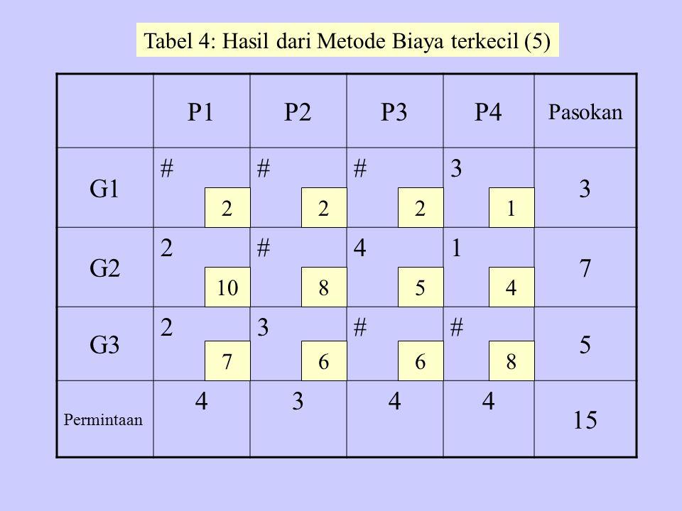 P1P2P3P4 Pasokan G1 ###3 3 G2 2#41 7 G3 23## 5 Permintaan 434 4 15 2 10 7 22 8 6 5 6 1 4 8 Tabel 4: Hasil dari Metode Biaya terkecil (5)