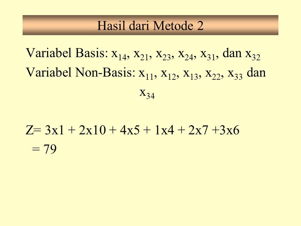 Hasil dari Metode 2 Variabel Basis: x 14, x 21, x 23, x 24, x 31, dan x 32 Variabel Non-Basis: x 11, x 12, x 13, x 22, x 33 dan x 34 Z= 3x1 + 2x10 + 4