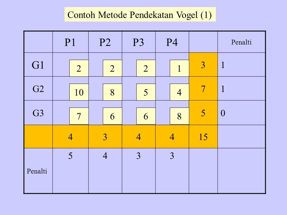 P1P2P3P4 Penalti G1 31 G271 G350 434415 Penalti 5433 2 10 7 22 8 6 5 6 1 4 8 Contoh Metode Pendekatan Vogel (1)