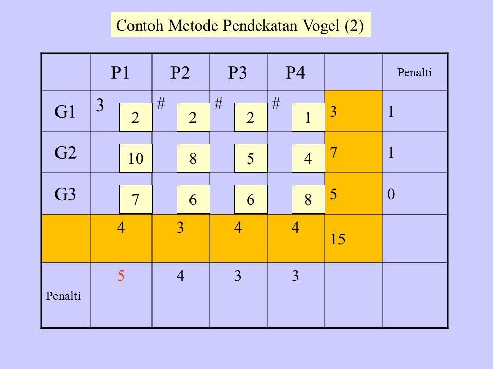 P1P2P3P4 Penalti G1 3 ### 31 G2 71 G3 50 4344 15 Penalti 5433 2 10 7 22 8 6 5 6 1 4 8 Contoh Metode Pendekatan Vogel (2)