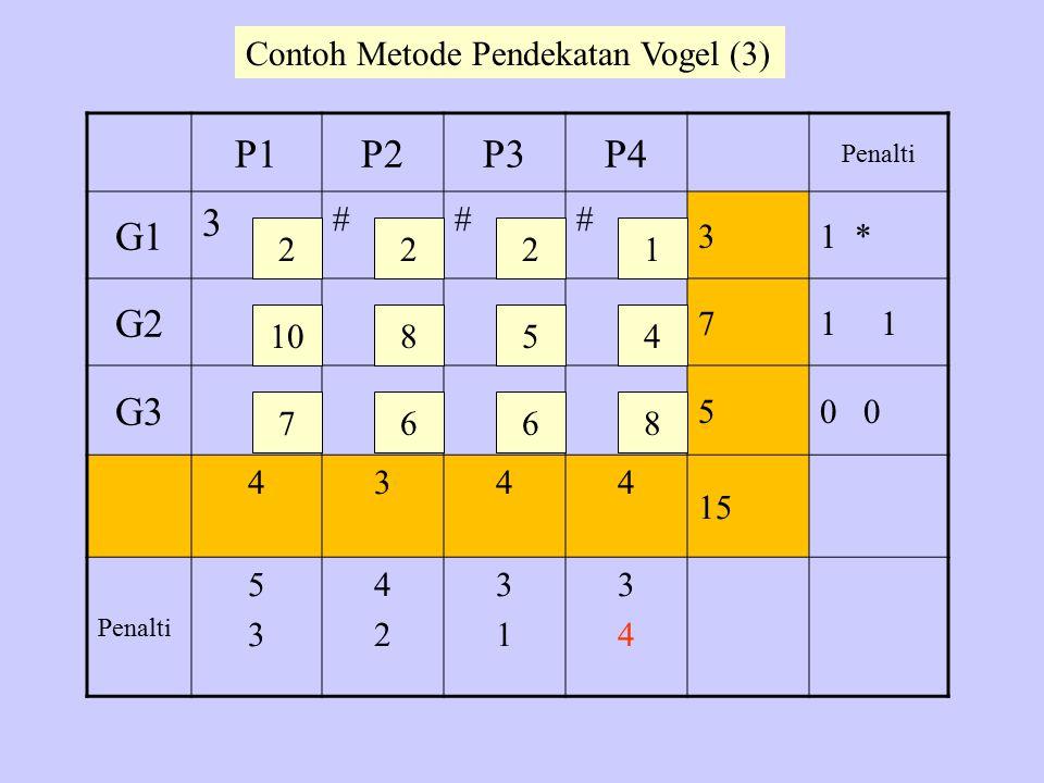 P1P2P3P4 Penalti G1 3 ### 31 * G2 71 G3 50 4344 15 Penalti 5353 4242 3131 3434 2 10 7 22 8 6 5 6 1 4 8 Contoh Metode Pendekatan Vogel (3)