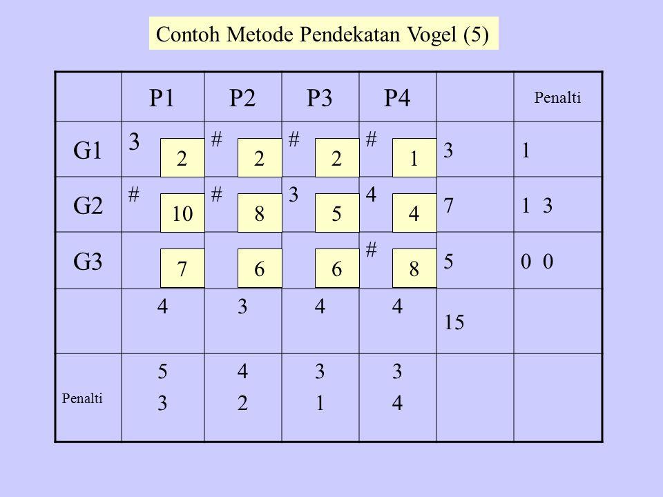 P1P2P3P4 Penalti G1 3 ### 31 G2 ##34 71 3 G3 # 50 4344 15 Penalti 5353 4242 3131 3434 2 10 7 22 8 6 5 6 1 4 8 Contoh Metode Pendekatan Vogel (5)