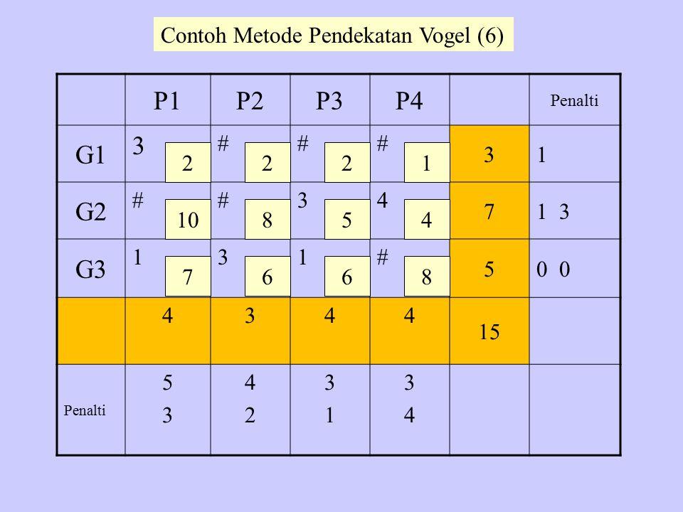 P1P2P3P4 Penalti G1 3 ### 31 G2 ##34 71 3 G3 131# 50 4344 15 Penalti 5353 4242 3131 3434 2 10 7 22 8 6 5 6 1 4 8 Contoh Metode Pendekatan Vogel (6)