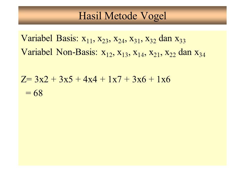 Hasil Metode Vogel Variabel Basis: x 11, x 23, x 24, x 31, x 32 dan x 33 Variabel Non-Basis: x 12, x 13, x 14, x 21, x 22 dan x 34 Z= 3x2 + 3x5 + 4x4