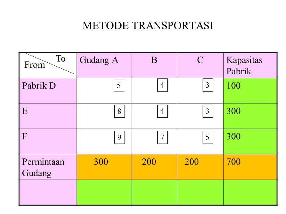 METODE TRANSPORTASI Gudang ABCKapasitas Pabrik Pabrik D100 E 300 F Permintaan Gudang 300 200 700 To From 5 43 843 975