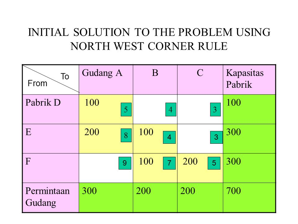 INITIAL SOLUTION TO THE PROBLEM USING NORTH WEST CORNER RULE Gudang ABCKapasitas Pabrik Pabrik D 100 E 200 100300 F 100 200300 Permintaan Gudang 30020
