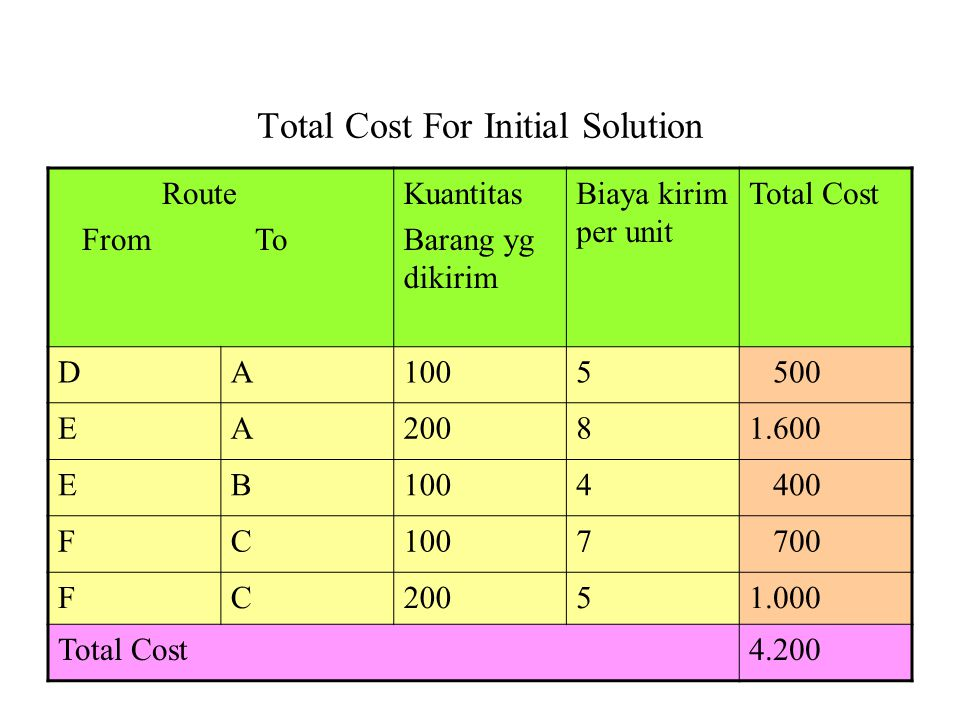 Total Cost For Initial Solution Route From To Kuantitas Barang yg dikirim Biaya kirim per unit Total Cost DA1005 500 EA20081.600 EB1004 400 FC1007 700